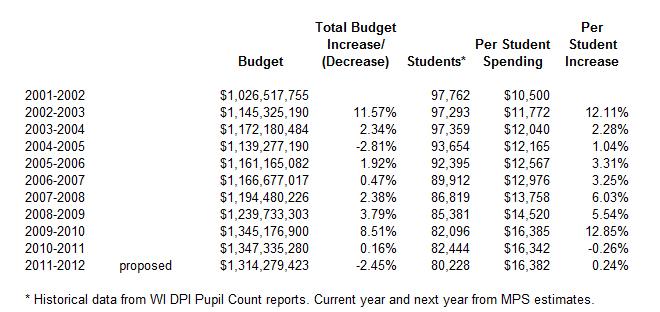 Milwaukee Public Schools Budget