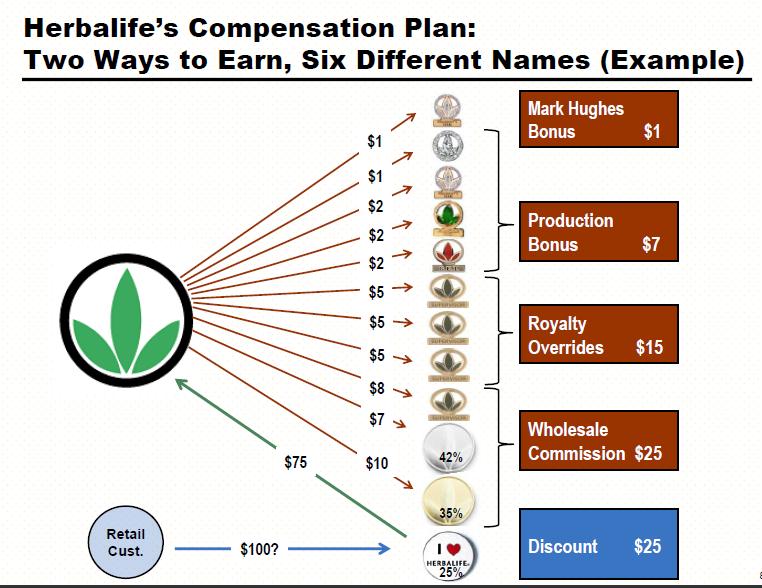 herbalife-upline-compensation